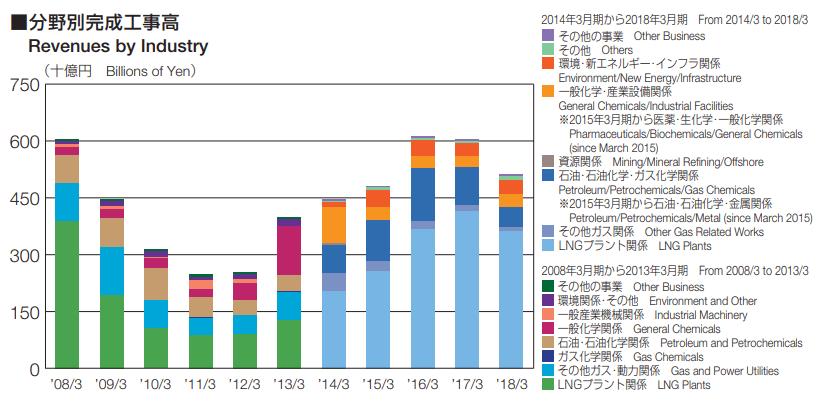 千代田 化工 株価