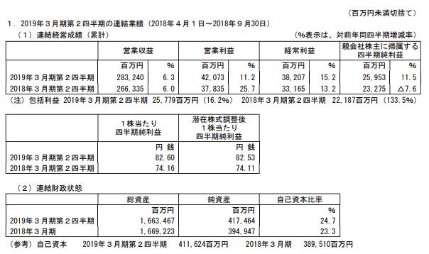 ホールディングス 株価 西武
