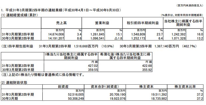 株価 豊田 自動車